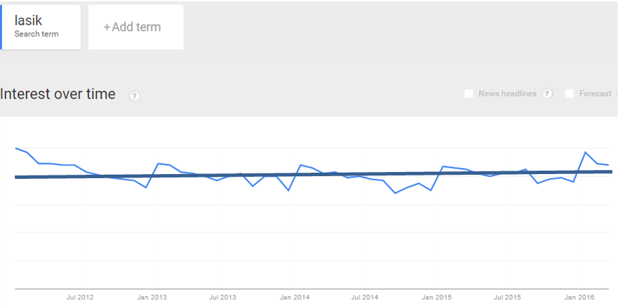 Google Trends LASIK - Ophthalmology Marketing