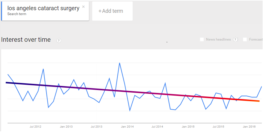 Google Trends LA Cataract Surgery - Ophthalmology Marketing