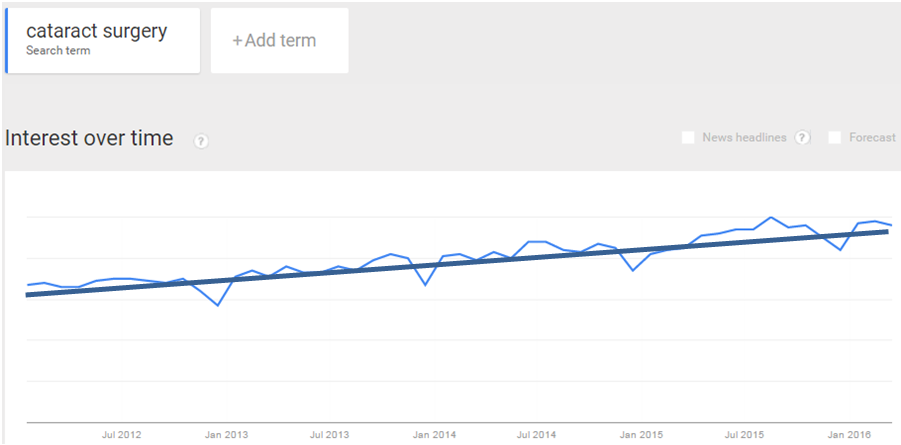 Google Trends Cataract Surgery - Ophthalmology Marketing