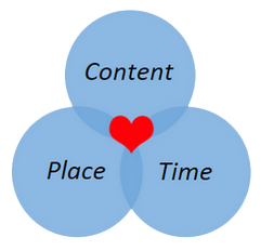 Content Place Time Person
