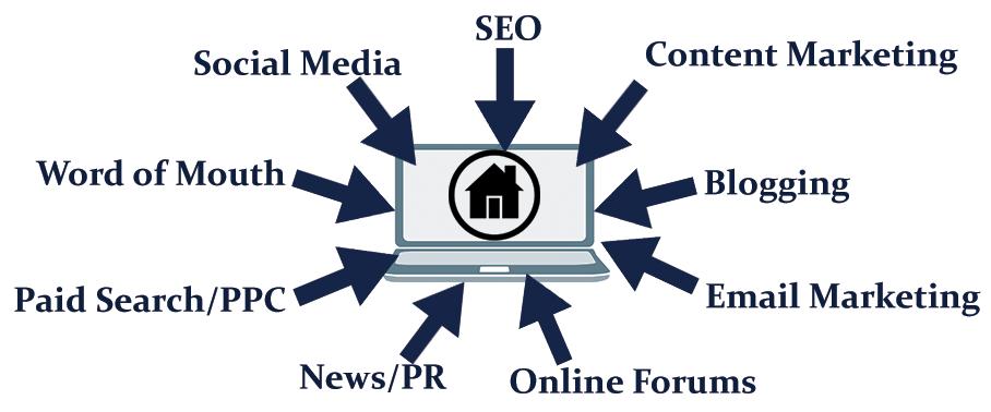 Inbound Marketing Channels
