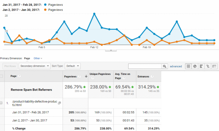 Google Analytics screenshot of website traffic before and after long-form page consolidation