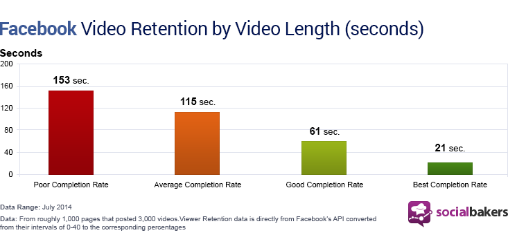 Facebook Video Retention
