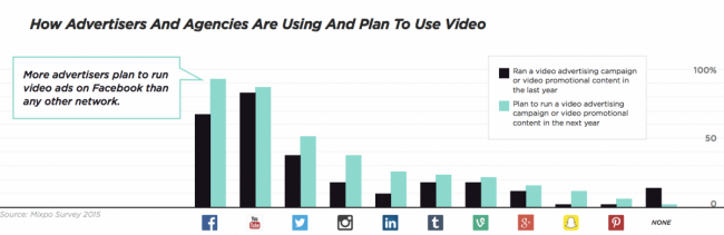 How advertisers and agencies are using video for their marketing