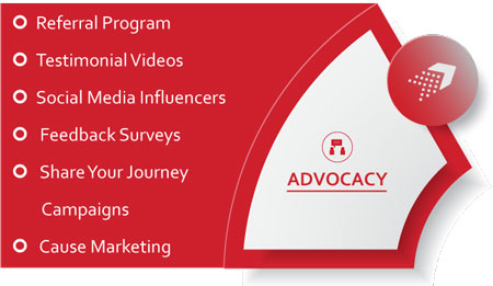 Advocacy - the sixth stage of the marketing wheel
