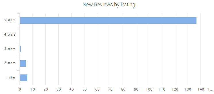 Dental Practice 5 Star Review Chart