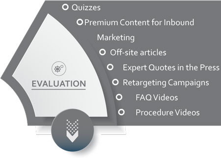 Evaluation - the second stage of the marketing wheel