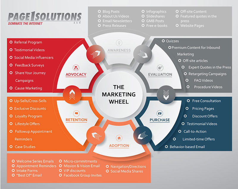 The Marketing Wheel | Page 1 Solutions