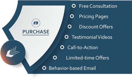Purchase - the third stage of the marketing wheel