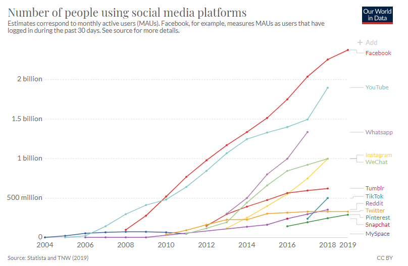 Number of people using social platforms, 2004-2019 | Our World in Data