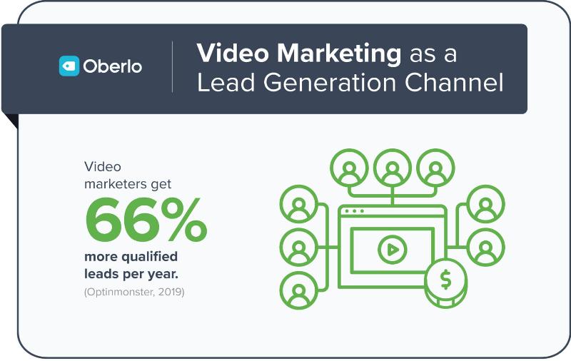 Video Marketing as a Lead Generation Channel by Oberlo