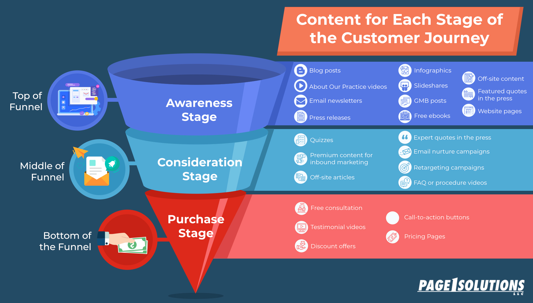 Infographic: Content for Each Stage of the Customer Journey