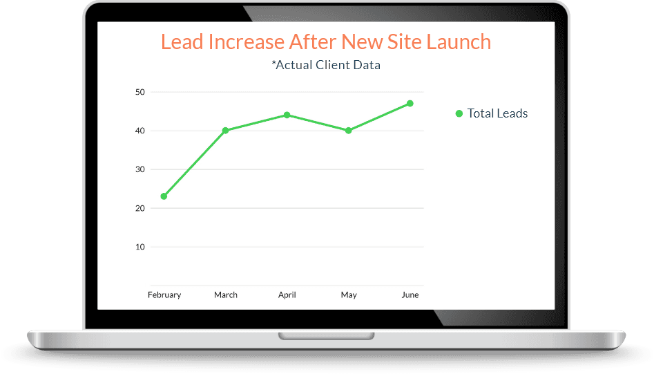 graph showing lead increase due to dental practice working with Page 1 Solutions.