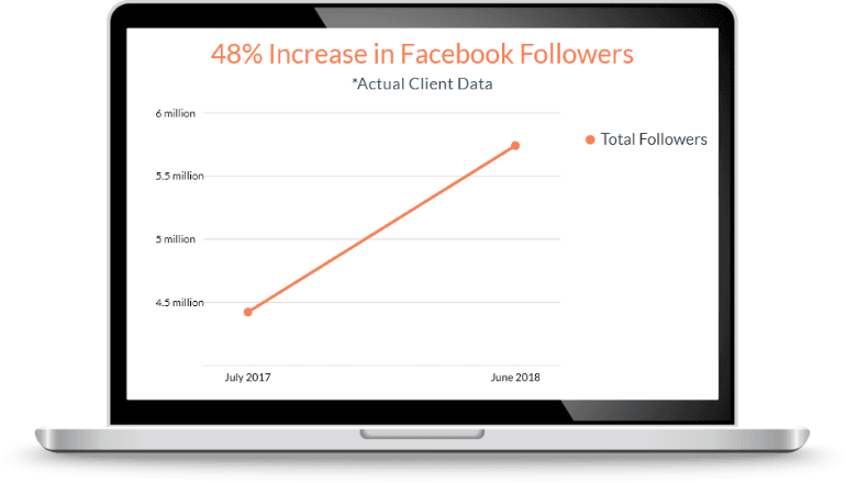 48% Increase in Facebook Followers - Actual Client Data