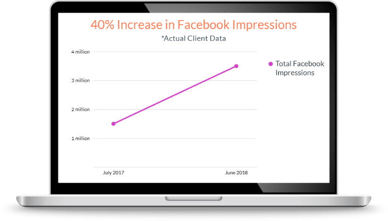 40% Increase in Facebook Impressions - Actual Client Data