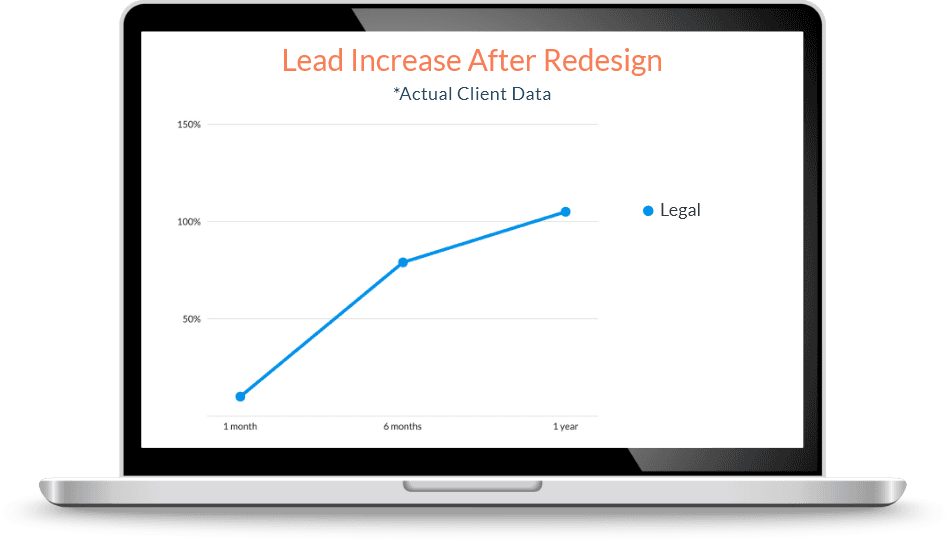 graph showing lead increase due to legal firm working with Page 1 Solutions.
