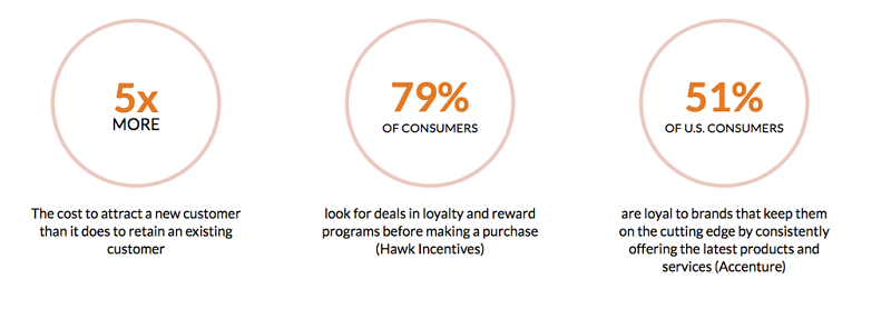 patient loyalty program stats | Page 1 Solutions