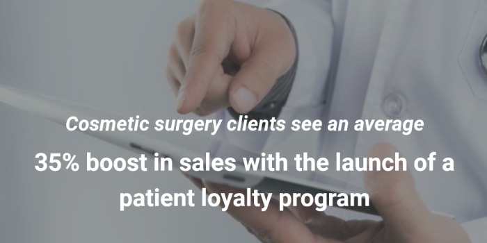 cosmetic surgery clients see an average 35% boost in sales with the launch of a patient loyalty program.