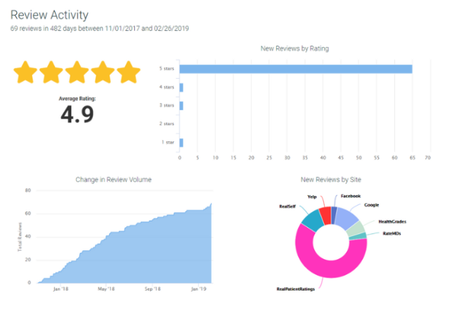plastic surgeon reviews and ratings management platform