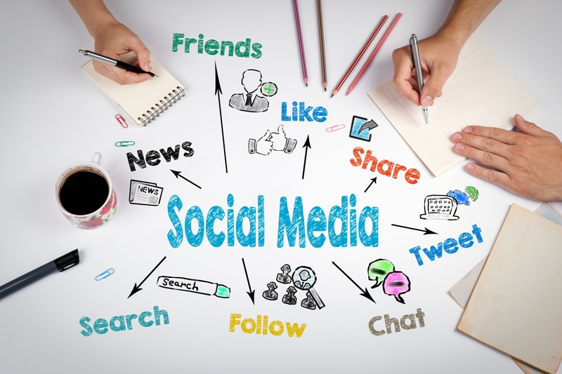 graphic displaying the features of social media