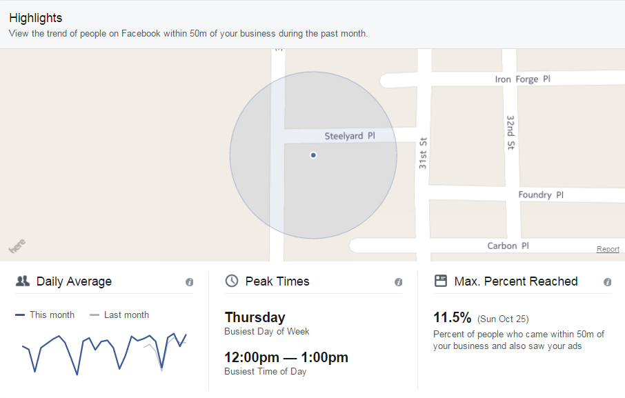 Highlights - Facebook Local Insights