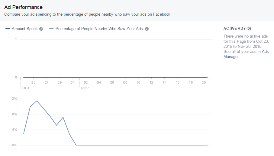 Ad Performance - Facebook Local Insights -