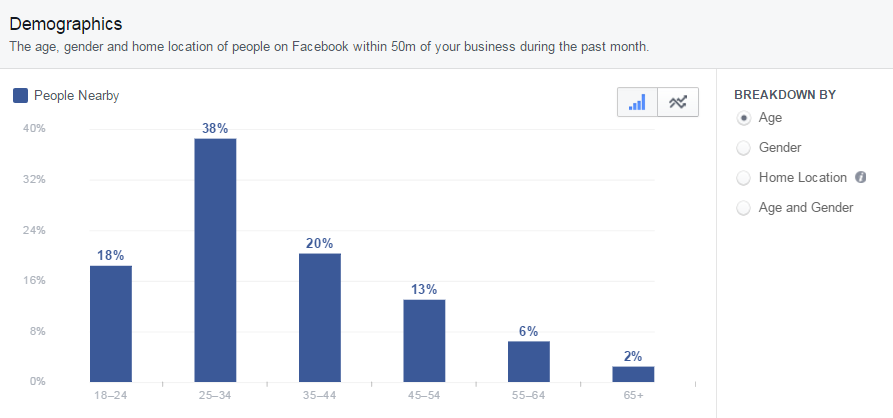 Demographics - Facebook Local Insights