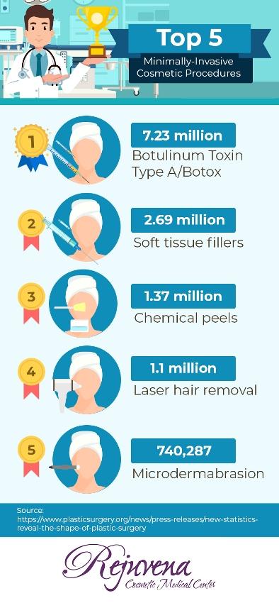 Top 5 Minimally Invasive Cosmetic Procedures