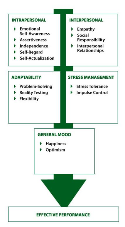 Emotional Intelligence Model | SalesLeadership