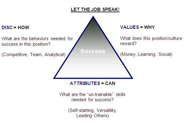 Sales Profiling Diagram