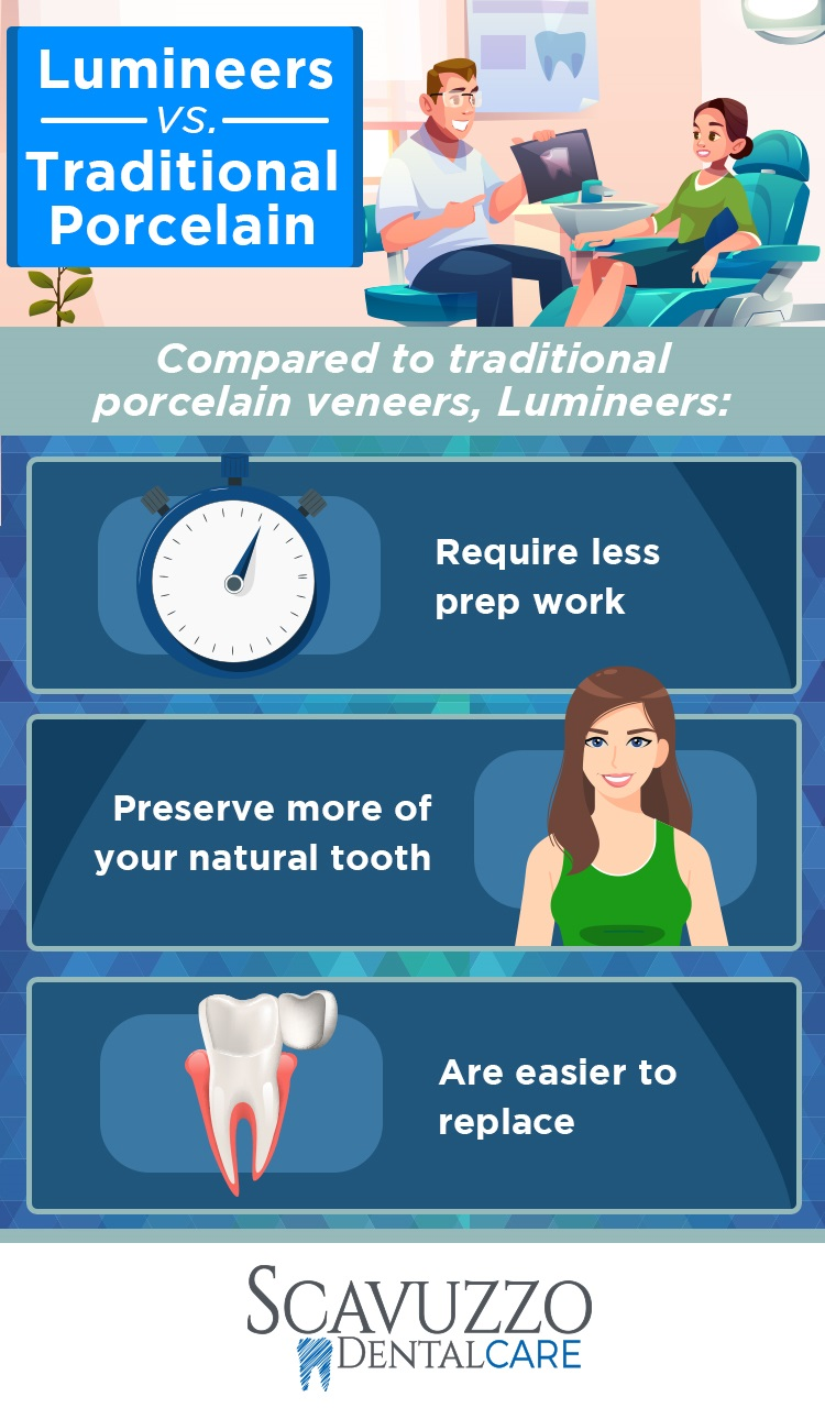 Infographic comparing the differences between porcelain veneers and lumineers