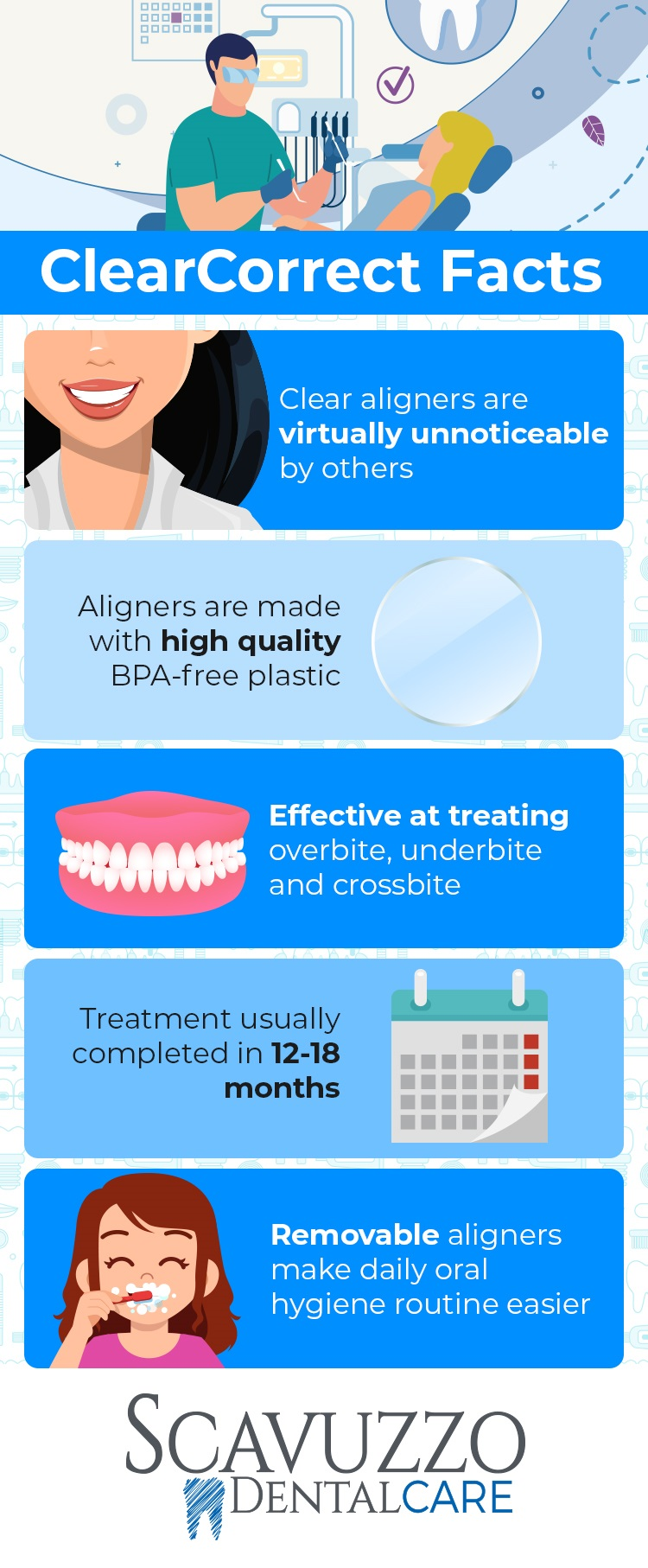 Infographic showing ClearCorrect orthodontic facts