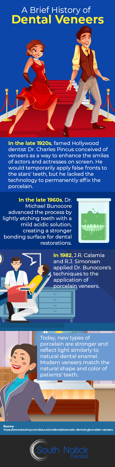 Infographic: A Brief History of Dental Veneers