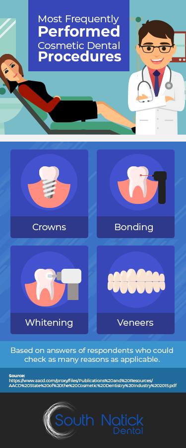 Most Frequently Performed Cosmetic Dentistry Procedures: Crowns, Bonding, Whitening and Veneers