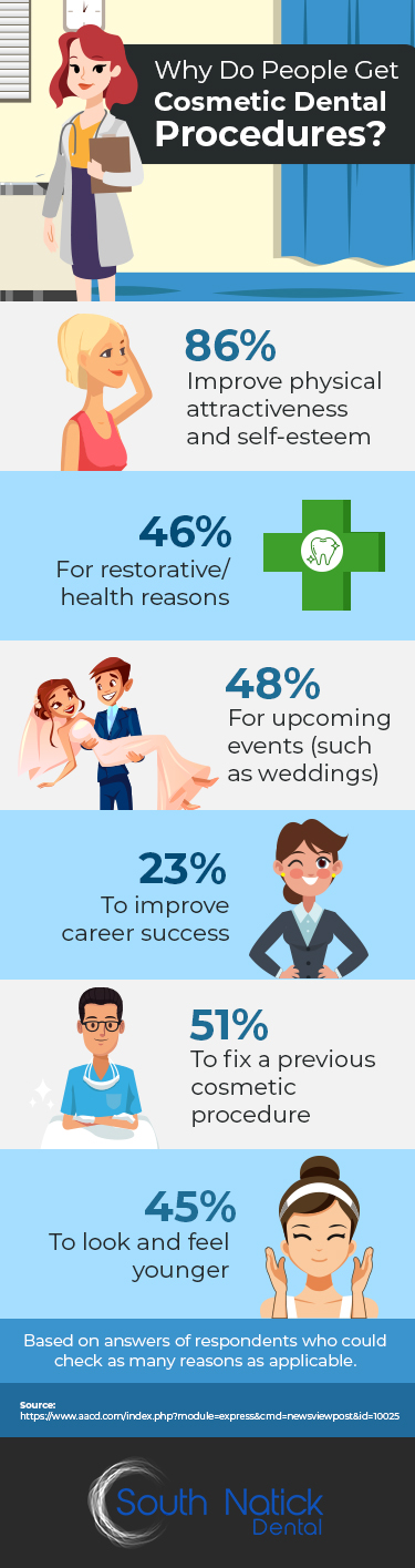 Infographic: Why Do People Get Cosmetic Dental Procedures?