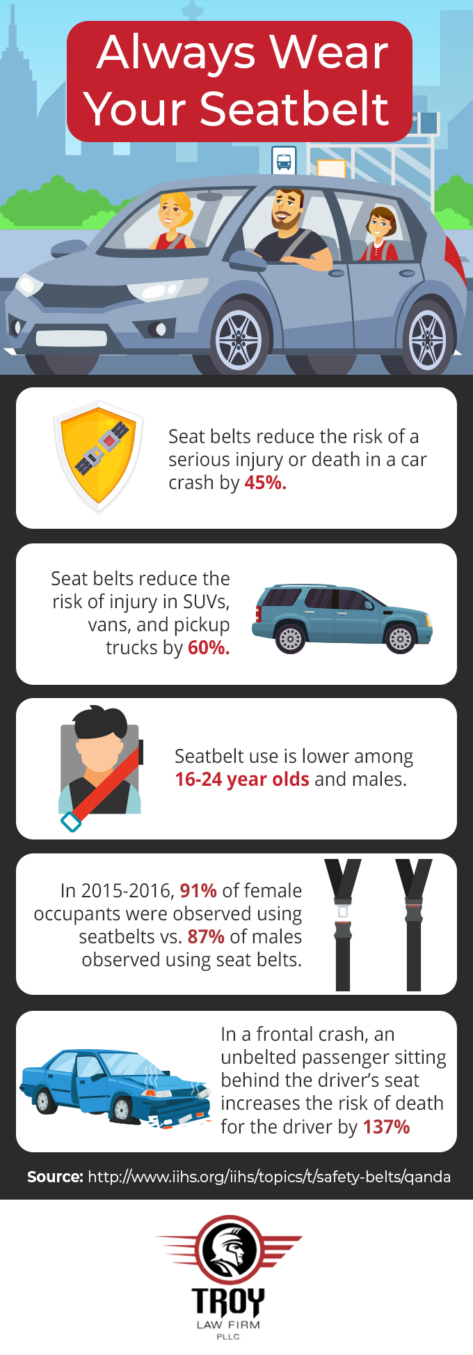 Infographic with statistics about why you should wear your seatbelt