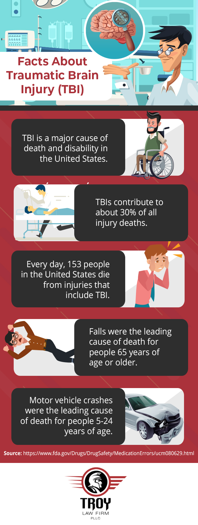Facts about traumatic brain injury - infographic