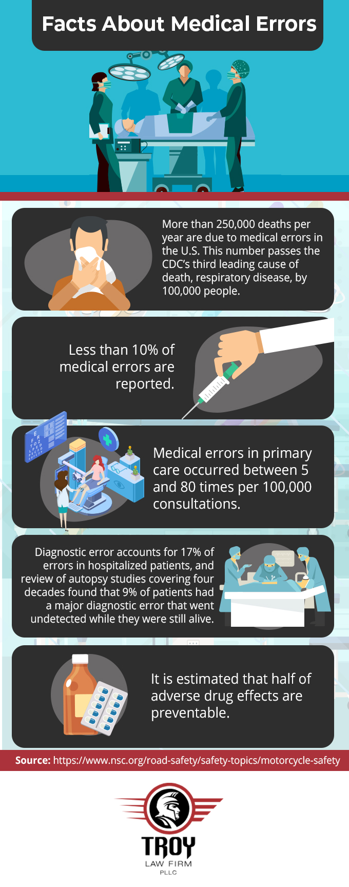 Infographic about medical malpractice facts and stats