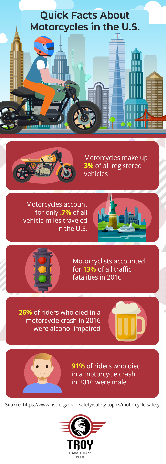 Infographic showing motorcycle statistics for the United States