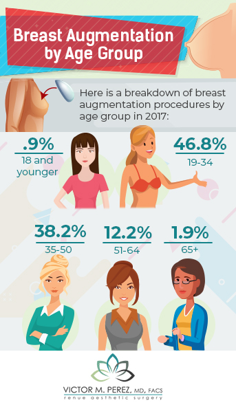 breast augmentation statistics by age group